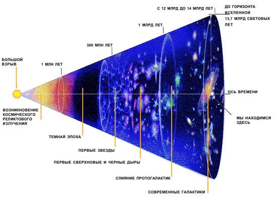 Презентация по физике эволюция вселенной 3 курс